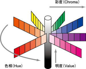 マンセルの色立体の簡易図